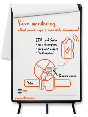 Monitoring valves autonomously